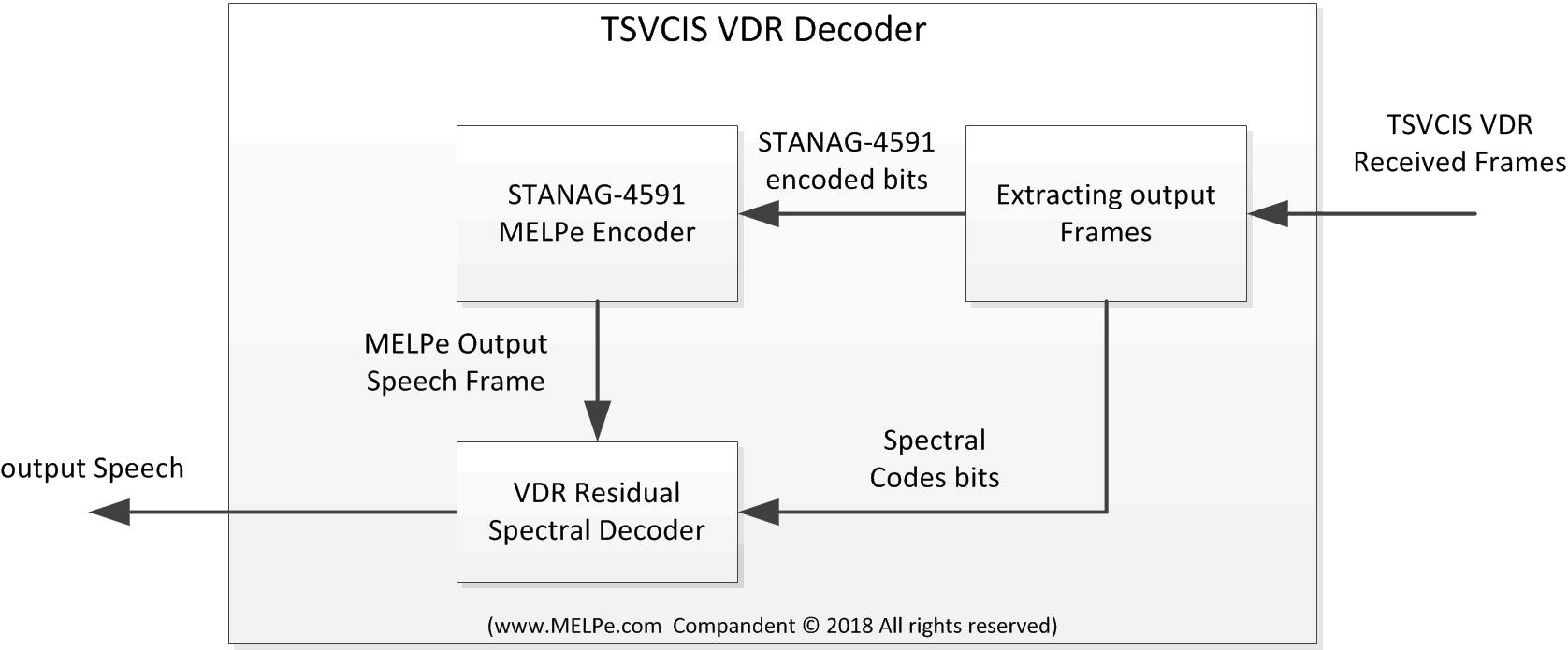 tsvcis-vdr-decoder